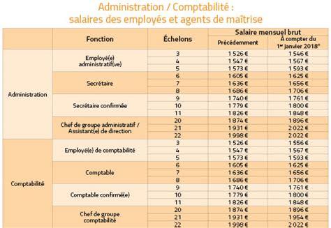 Grille De Salaire Enseignant by Grille Salaire Professeur Certifie