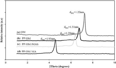 xrd pattern muscovite figure 8 xrd diffraction pattern of a om b pp om c