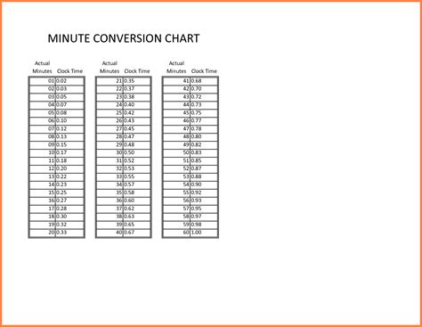 time conversion chart 7 payroll time conversion chart secure paystub