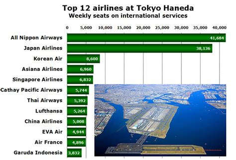 tokyo haneda airport now only 88 domestic flights
