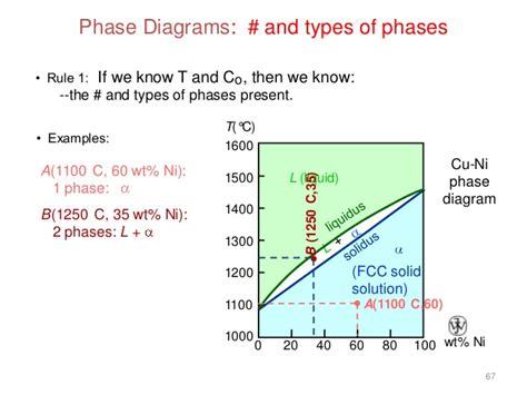 interpreting phase diagrams phasediagram