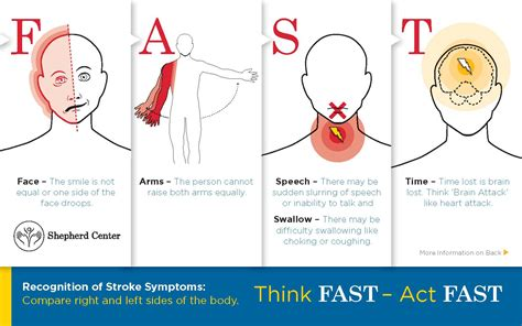 stroke symptoms related keywords suggestions for stroke symptoms