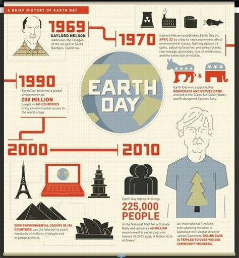 history of day for eco friendly activity charts a brief history of earth