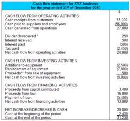 cash flow statement photos bloguez com