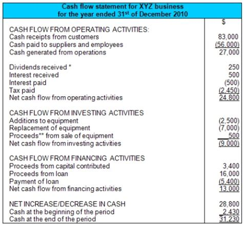 format of cash flow statement under direct method cash flow statement exle