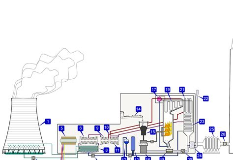 layout of modern steam power plant thermal power station wiki everipedia the