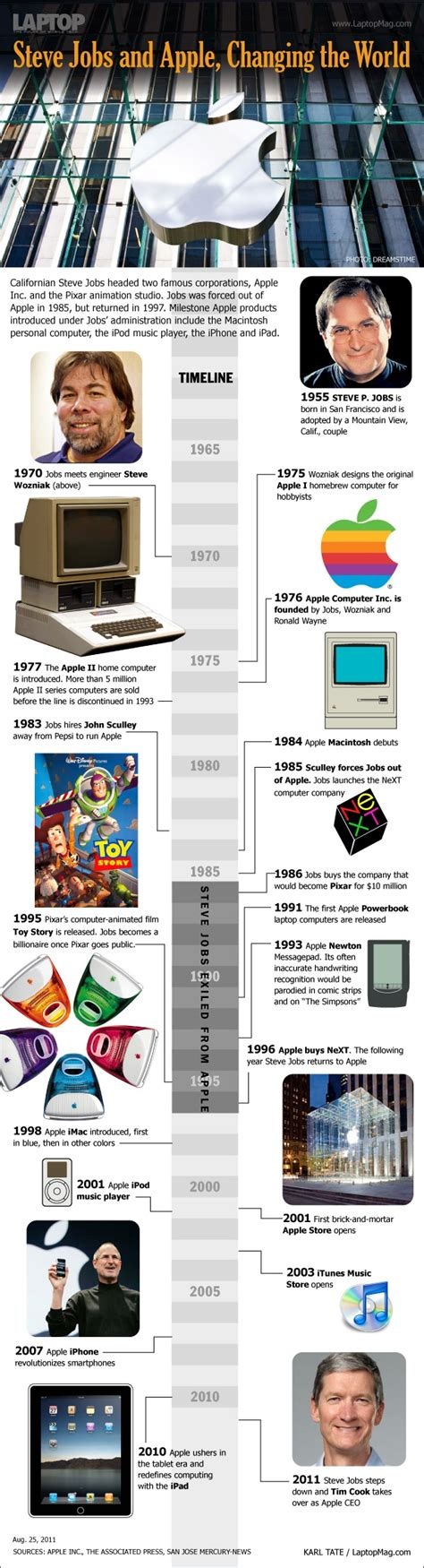 apple history the history of apple steve jobs infographic geeky stuffs