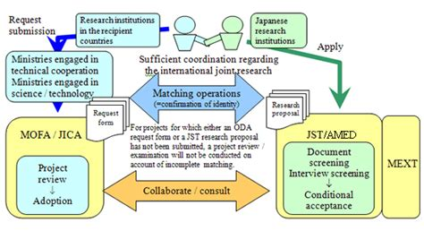 project proposal format jica science and technology research partnership for