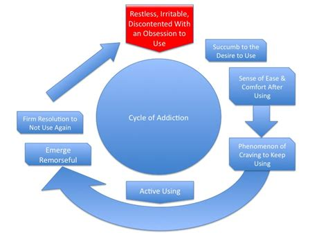 addiction diagram cycle of addiction great oaks recovery center