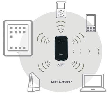 Perangkat Wifi Portable mifi perangkat mobile wifi