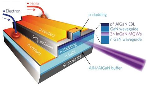 laser diode fabrication grown on silicon blue violet ingan laser diode operates at room temperature electronics eetimes