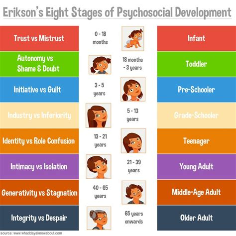 Pdf Always Brandi Erikson by Poster Erikson S Stages Of Psychosocial Development
