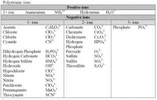 polyatomic ions new calendar template site