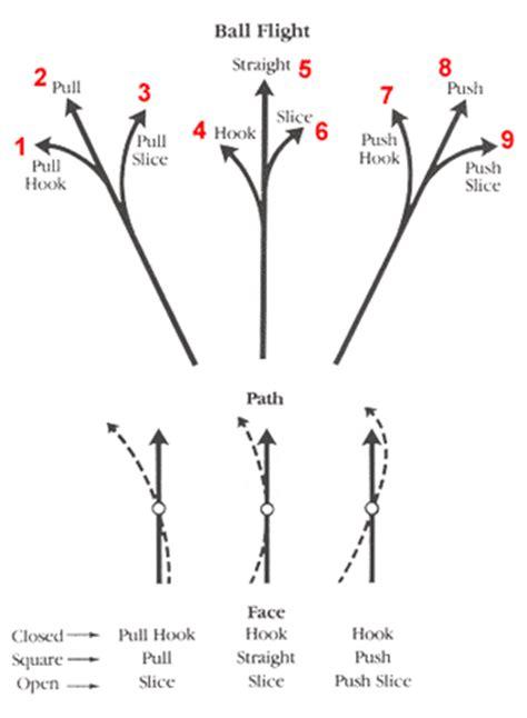 push draw golf swing golf tips