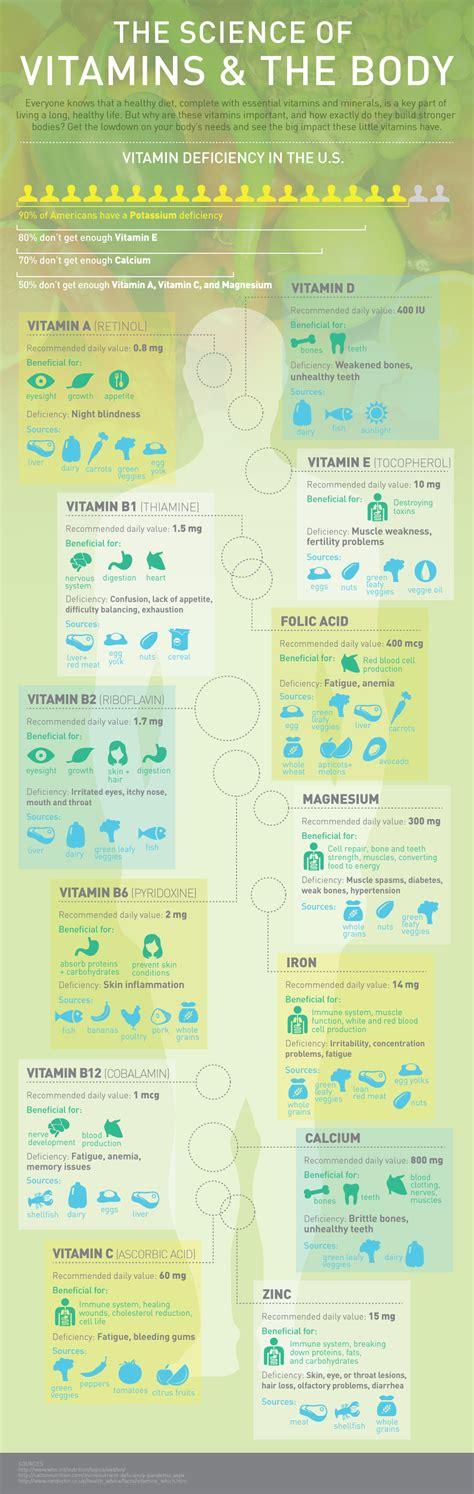 vitamin deficiency vitamins and your body vitamin deficiency medixselect