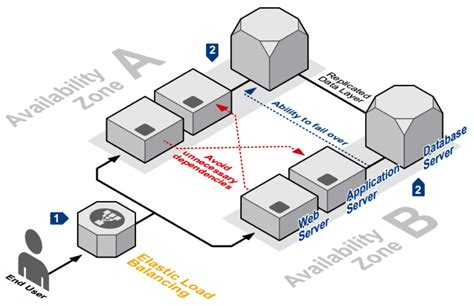 regions diagram aws global infrastructure regions and availability zones