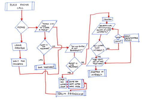algorithm flowchart maker iep recreation there is no friendship algorithm special
