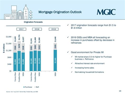 When Is Barclays 2017 Mba Ambition by Mgic Investment Mtg Presents At Barclays 2017 Global