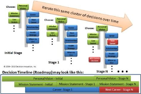 visual communication design for decision making during emergency situations image gallery decision making model