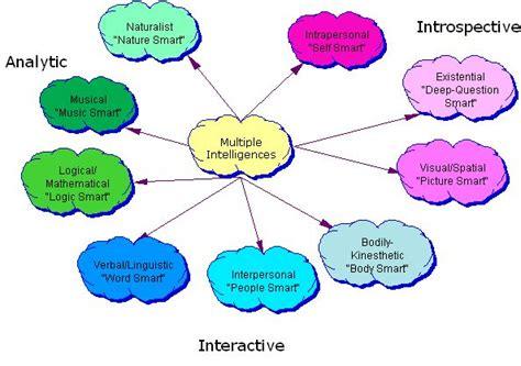 intelligence concept map what is intelligence multiple intelligences peta konsep anak bangsa