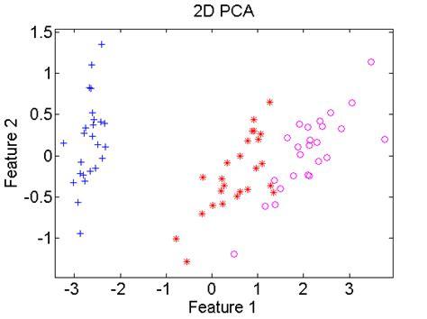 pattern recognition tools faq prtools disrep pattern recognition tools pattern