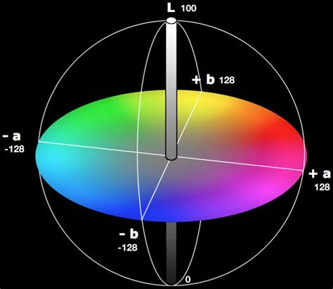lab colors choosing color deviation tolerances