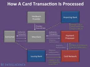 how do business credit cards work new credit card industry market competition business insider