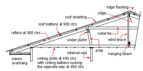 house structure parts names domestic roof construction