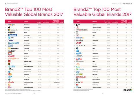brandz top 100 most valuable brands 2015 report wpp millward brown 2017年brandz全球最具价值品牌100强 互联网数据资讯中心 199it 中文互联网数据研究资讯中心 199it