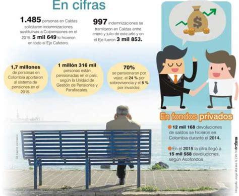 pagos a pensiones y salud en 2016 en colombia porcentaje pago pension y salud 2016 colombia