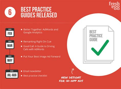 google design best practices google adwords everything you need to know about