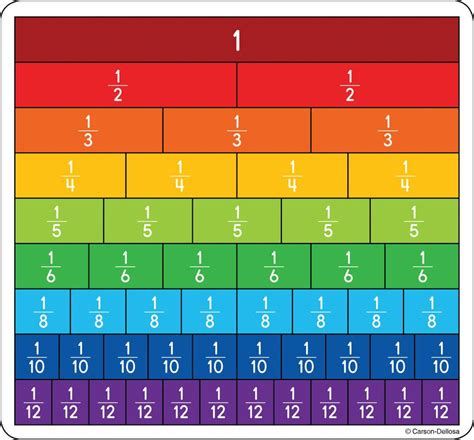 fraction bars curriculum cut outs 120492