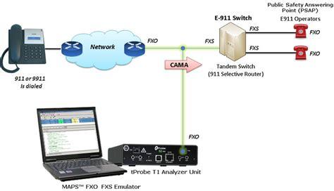 cama trunks gl announces 911 e 911 ng 911 signaling simulation