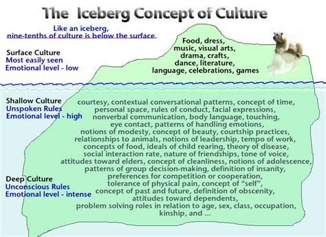 the concept of diversity in world literature unit lesson circum cultural diversity images