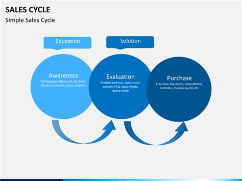 sales cycle powerpoint template sketchbubble