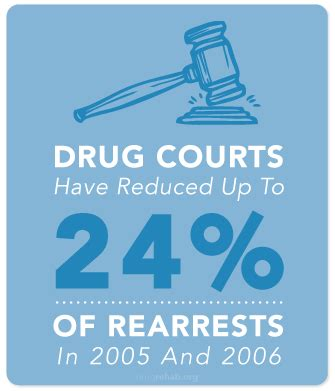 court ordered drug rehab and addiction treatment what you finding court ordered drug rehab