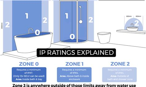 bathroom zones ip rating bathroom zones ip rating bathroom zones ip ratings