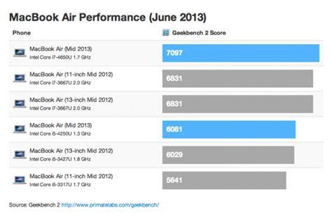 Mba 2013mid by Wyniki Geekbench Najnowszych Macbook 243 W Air Mid 2013