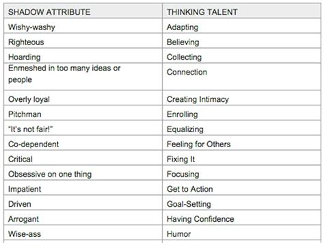 this simple chart can help you discover your talents business insider