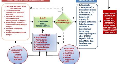Buku Panduan Internalisasi Karakter Di Sekolah guru bahasa indonesiasmk pentingnya pendidikan karakter