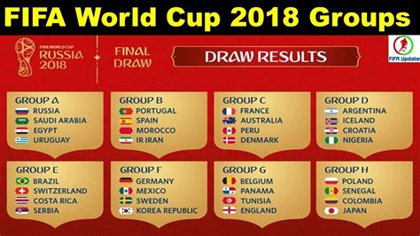 fifa world cup result official fifa world cup 2018 draw groups the complete