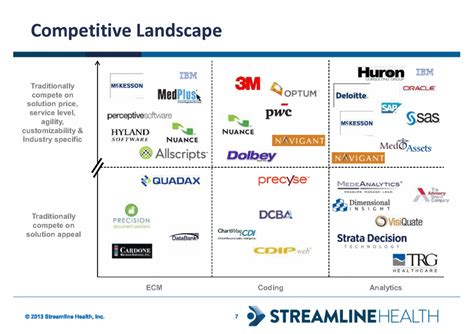 competitive landscape analysis 7 169 2013 streamline health inc competitive landscape ecm coding analytics traditionally