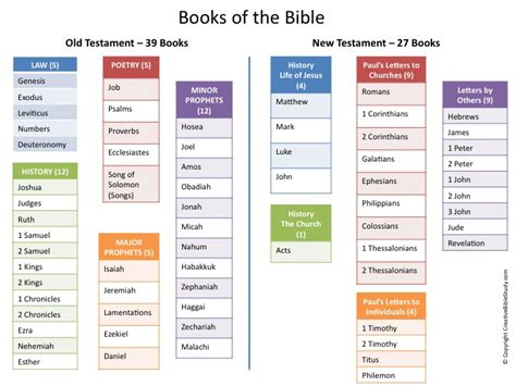 the history of the bible an introduction books simple bible overview