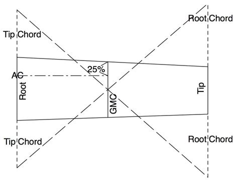 aerodynamic chord mean aerodynamic chord images reverse search