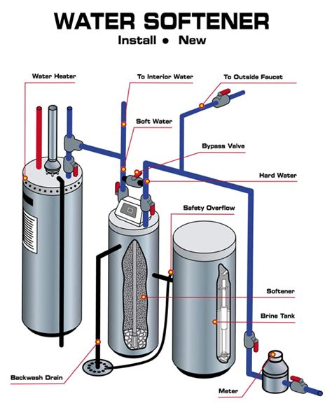 Mw Plumbing And Heating by Piping Diagram For Water Softener Wiring Diagram Not