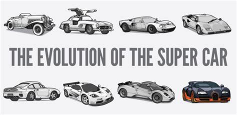 cars timeline timetoast timelines the evolution of performance cars timeline timetoast timelines