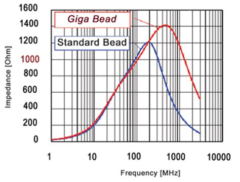 ferrite bead impedance all ferrite are not created equal understanding