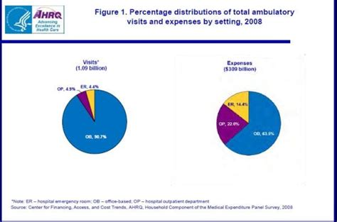 Average Cost Of Emergency Room Visit by Romney Was Against Emergency Room Care Before He Was For