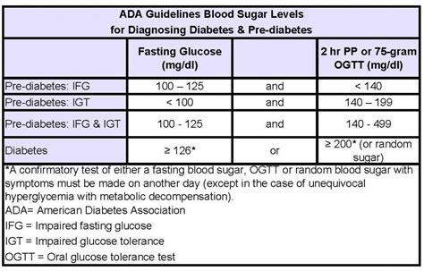 nerve damage occurs  blood sugars rise   mgdl