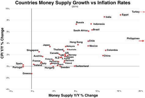 Credit Creation Formula File Money Supply Growth Vs Inflation Rates Png